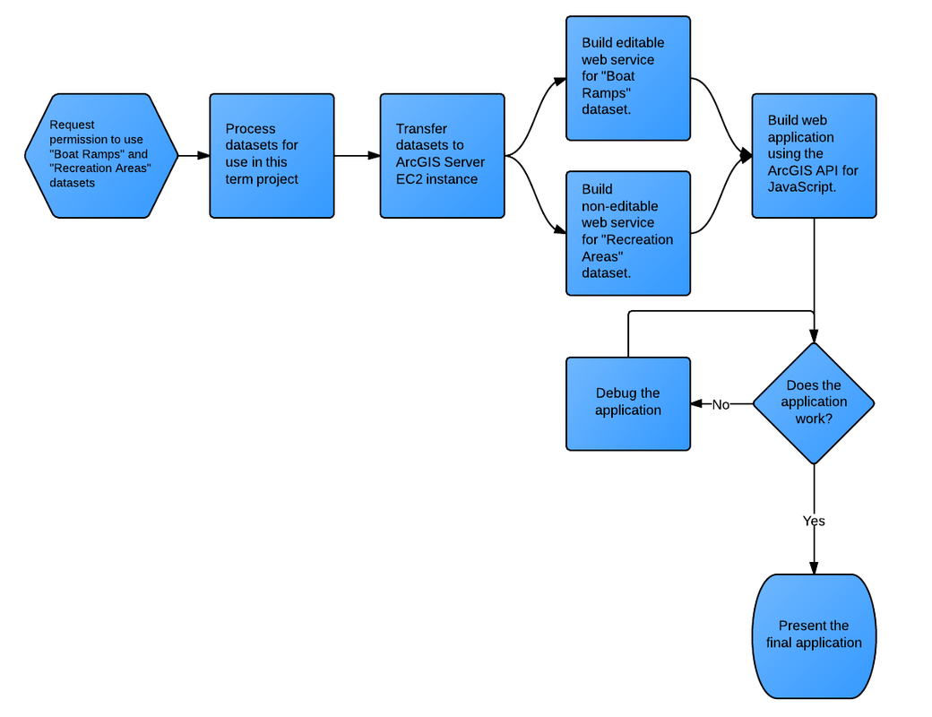 Penn State Geog 897c Final Project Home Process Flow Diagram Javascript Data